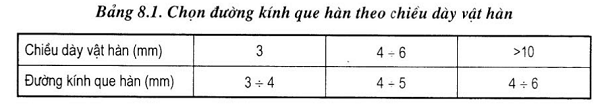 bảng hàn thép carbon