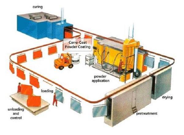 quy trình sơn tĩnh điện, hệ thông sơn tĩnh điện tự động